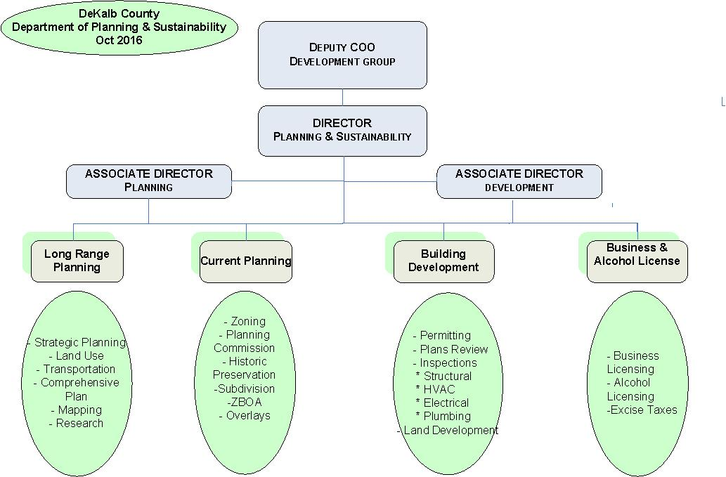 Planning Sustainability Dekalb County Ga